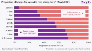 Strongest Spring Season in Decade, Stamp Duty Extension