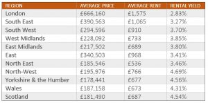 Average Rental Yields