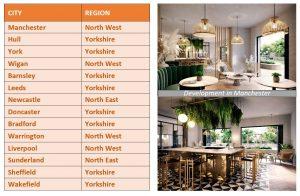 highest rental yields - Northern Region