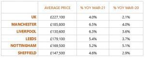 Strongest House Price Growth Across UK