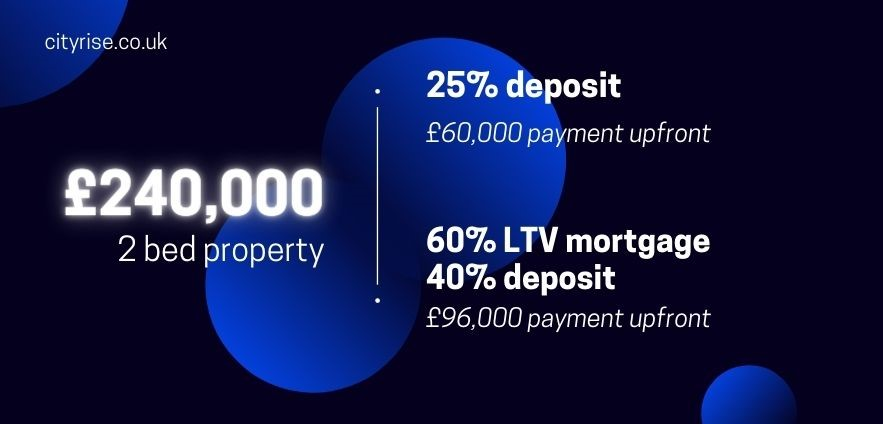 but-to-let mortgage
